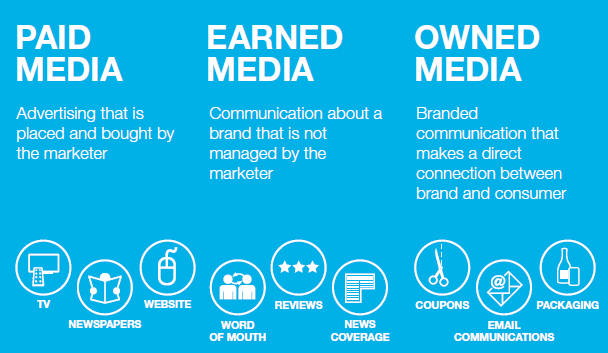 Owned-Earned-Paid-Media-Model